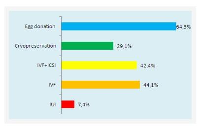Clinic Viktoria prices, IVF costs Ukraine, egg donation ...